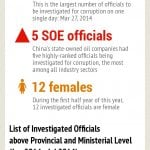China anti-corruption infographic