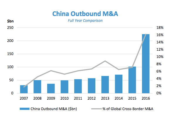 outbound cross border mergers and acquisitions 'the interconnect': cross border mergers – the inbound stitch  notable  acquisitions by indian companies in the last decade are tata steel.